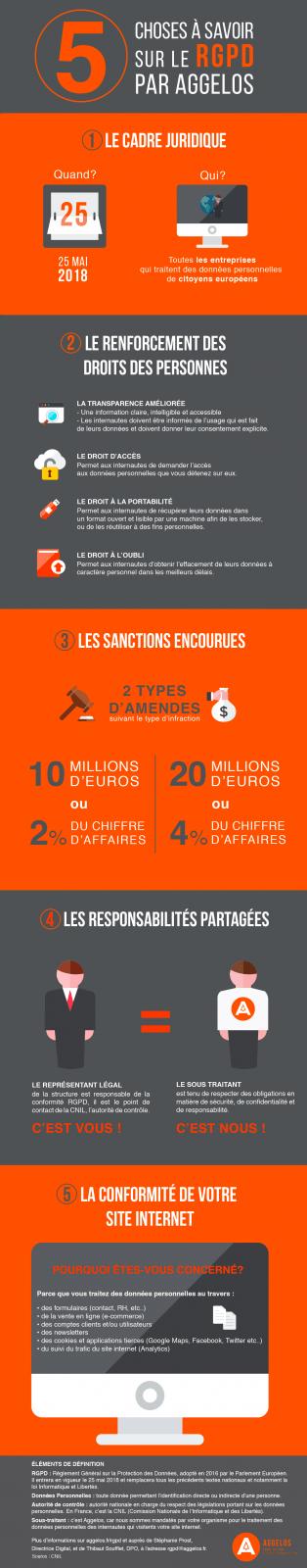 Infographie RGPD Aggelos Bordeaux